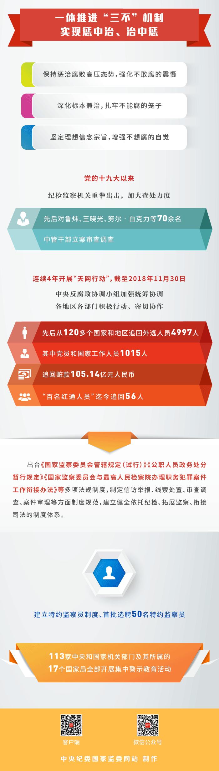 http://www.ccdi.gov.cn/yaowen/201901/W020190109567970192075.jpg